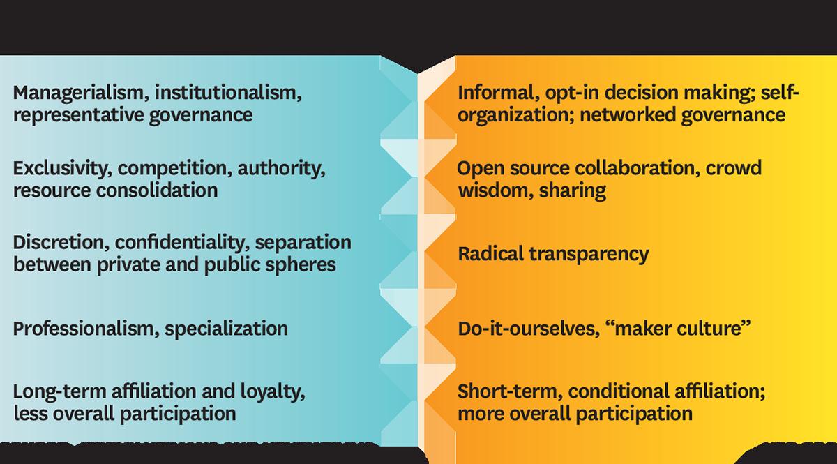 New Power Values